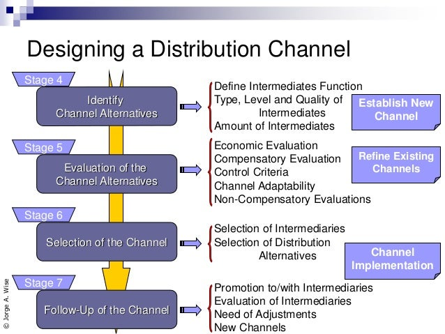channels of distribution analysis Developing a robust distribution channel strategy takes time and effort in practice, businesses typically leverage multiple distribution channels to maximize revenue.