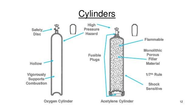 oxy acetylene packet