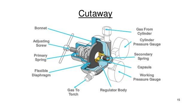 Acetylene Regulator Diagram Custom Wiring Diagram
