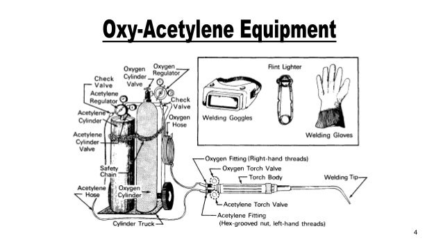 Oxy Fuel Torch Diagram Trusted Wiring Diagram