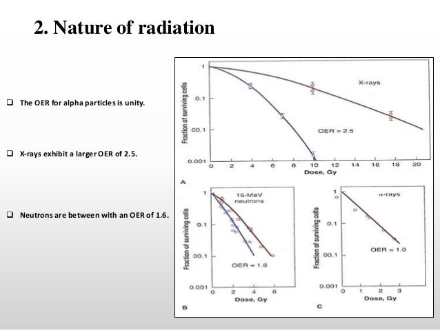 the oxygen effect in radiobiology essay The oxygen effect in radiobiology - the oxygen effect plays a great role in the treatment and diagnosis of cancers and in imaging as will  essay topics.