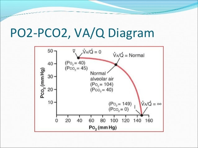 po2 and pco2 relationship tips