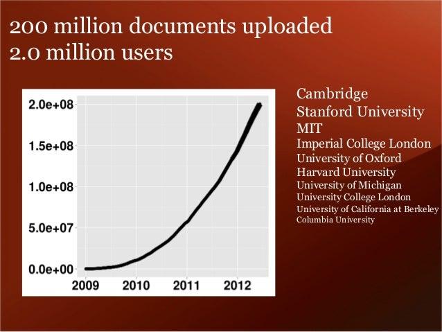 200 million documents uploaded  2.0 million users  Cambridge  Stanford University  MIT  Imperial College London  Universit...