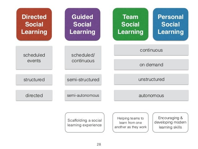 Directed  Social  Learning  scheduled  events  structured  directed  Personal  Social  Learning  continuous  on demand  un...