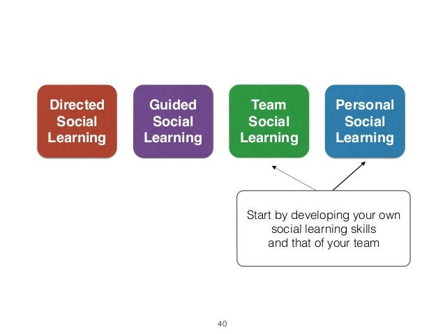 Directed  Social  Learning  Personal  Social  Learning  Team  Social  Learning  Guided  Social  Learning  Start by develop...