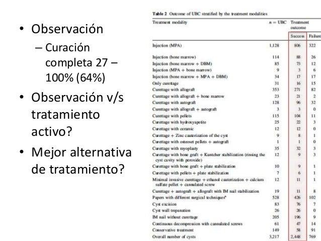 Posibles escenarios Con fractura Hueso sin carga Observación (controversial) Manejo quirúrgico = que sin Fx Manejo quirúrg...