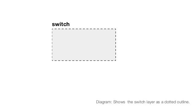 switch Diagram: Shows the switch layer as a dotted outline.