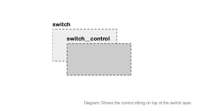 switch switch__control Diagram: Shows the control sitting on top of the switch layer.