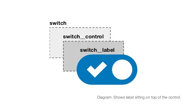 switch switch__control switch__label Diagram: Shows label sitting on top of the control.
