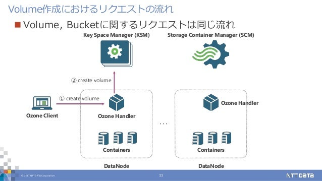 © 2017 NTT DATA Corporation 11 Volume作成におけるリクエストの流れ Key Space Manager (KSM) Storage Container Manager (SCM) Ozone Client C...