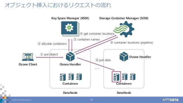 © 2017 NTT DATA Corporation 12 オブジェクト挿入におけるリクエストの流れ Key Space Manager (KSM) Storage Container Manager (SCM) Ozone Client C...