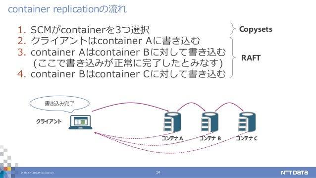 © 2017 NTT DATA Corporation 14 1. SCMがcontainerを3つ選択 2. クライアントはcontainer Aに書き込む 3. container Aはcontainer Bに対して書き込む (ここで書き込...