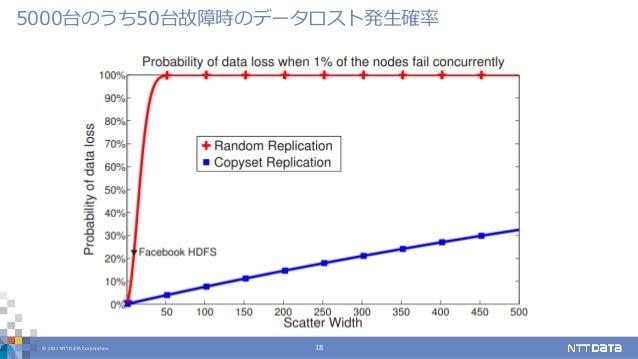 © 2017 NTT DATA Corporation 18 5000台のうち50台故障時のデータロスト発生確率