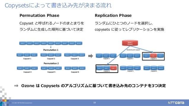 © 2017 NTT DATA Corporation 19 Copysetsによって書き込み先が決まる流れ Permutation Phase Copyset と呼ばれるノードのまとまりを ランダムに生成した順列に基づいて決定 Replica...
