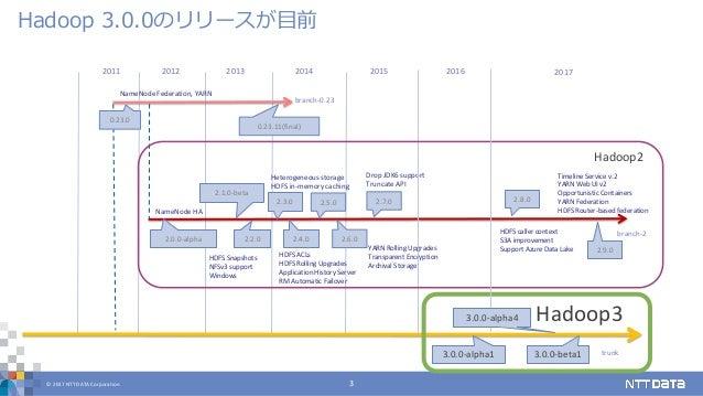 © 2017 NTT DATA Corporation 3 Hadoop 3.0.0のリリースが目前 20142011 20132012 2015 2.2.0 2.3.0 2.4.02.0.0-alpha 2.1.0-beta 0.23.0 0...