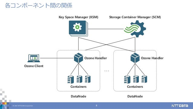 © 2017 NTT DATA Corporation 8 各コンポーネント間の関係 Key Space Manager (KSM) Storage Container Manager (SCM) Ozone Client Containers...