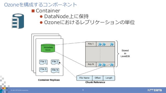 © 2017 NTT DATA Corporation 9  Container  DataNode上に保持  Ozoneにおけるレプリケーションの単位 Ozoneを構成するコンポーネント