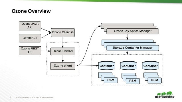 1 2 © Hortonworks Inc. 2011 – 2016. All Rights Reserved Ozone Overview