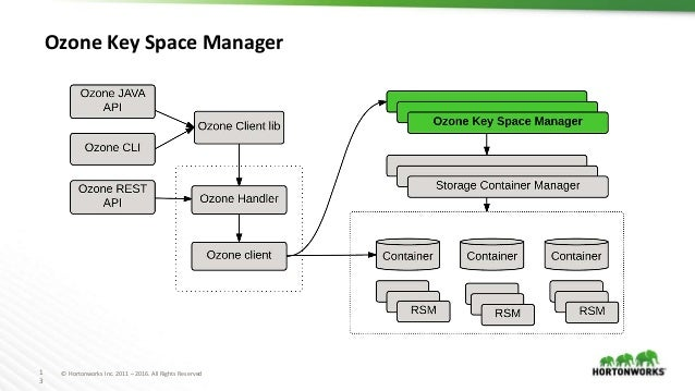 1 3 © Hortonworks Inc. 2011 – 2016. All Rights Reserved Ozone Key Space Manager