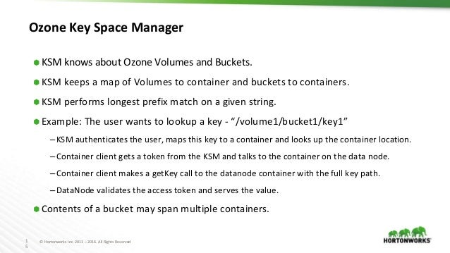 1 5 © Hortonworks Inc. 2011 – 2016. All Rights Reserved Ozone Key Space Manager ⬢ KSM knows about Ozone Volumes and Bucket...