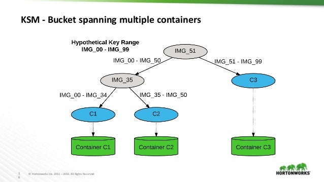 1 6 © Hortonworks Inc. 2011 – 2016. All Rights Reserved KSM - Bucket spanning multiple containers