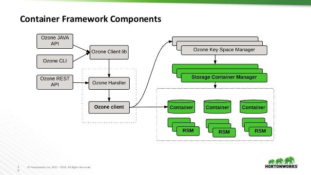 1 9 © Hortonworks Inc. 2011 – 2016. All Rights Reserved Container Framework Components