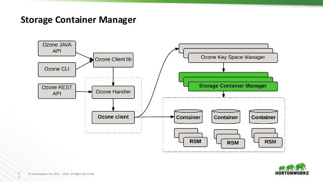 2 5 © Hortonworks Inc. 2011 – 2016. All Rights Reserved Storage Container Manager