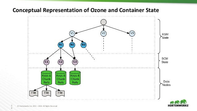 2 9 © Hortonworks Inc. 2011 – 2016. All Rights Reserved Conceptual Representation of Ozone and Container State
