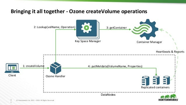3 1 © Hortonworks Inc. 2011 – 2016. All Rights Reserved Bringing it all together - Ozone createVolume operations Key Space...