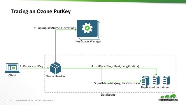 3 2 © Hortonworks Inc. 2011 – 2016. All Rights Reserved Tracing an Ozone PutKey Key Space Manager Replicated containers 1:...