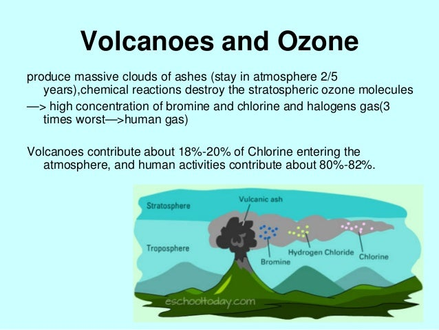 the ozone layer and the factors contributing to its destruction Safeguarding the ozone layer and  contributing authors,  relevant to decision-making in regard to safeguarding the ozone layer and the global climate system.