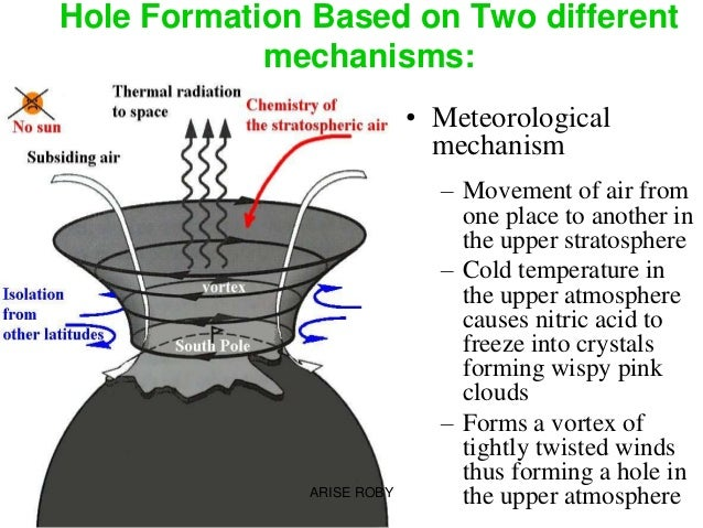 an analysis of chlorofluorocarbons as the causes of ozone layer thinning You've likely heard about the ozone hole or thinning of the ozone layer,  something called chlorofluorocarbons,  from the sun that causes a variety of.