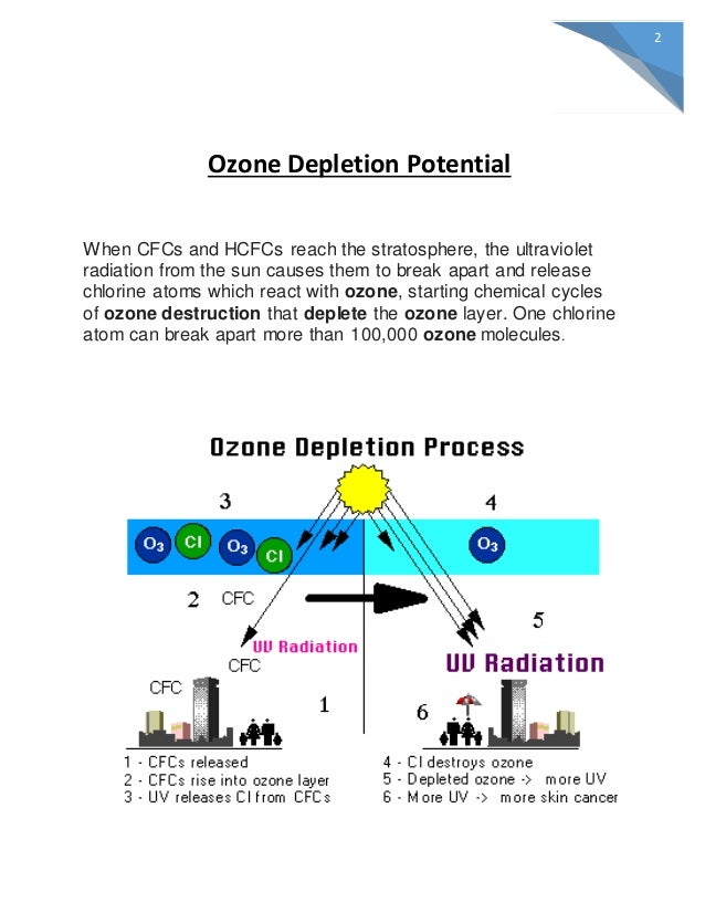 an introduction to the potential effects of a depleted ozone layer Refrigerant recovery and recycling: class i substance ozone-depleting chemical with an ozone-depletion potential greater estimates that the ozone layer will.