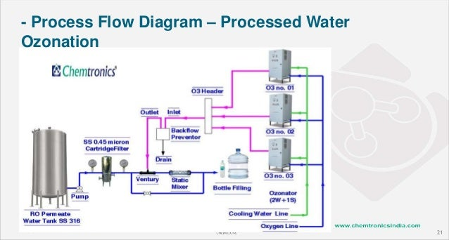 Ozonation Drinking Water Treatment