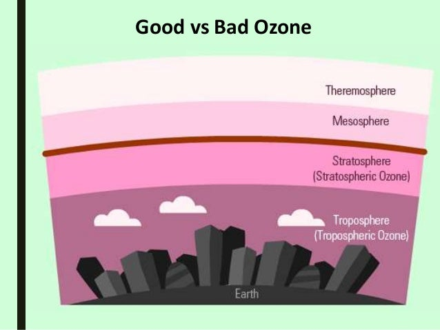 ozone depletion and volatile organic compounds essay Ozone depleting chemicals cfcs  the most commonly known ozone depletion chemicals (odcs)  such compounds are called halocarbons.