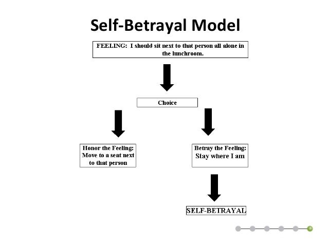 book report on leadership and self-deception The essence of the book is that a lot of conflict between people is based on self betrayal and self deception self deception is an element that touches on the.