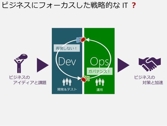 要求 運用開発 動くソフトウェア ビジネスの アイディアと課題 ビジネスの 対策と加速 Dev Ops ビジネスにフォーカスした戦略的な IT ? 再現しない! ガバナンス!