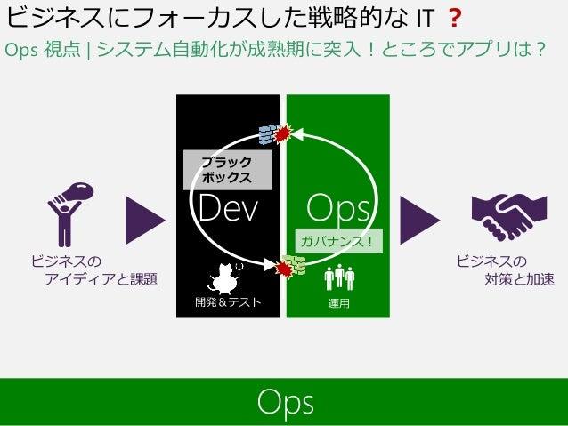 要求 運用開発 動くソフトウェア ビジネスの アイディアと課題 ビジネスの 対策と加速 Dev Ops ビジネスにフォーカスした戦略的な IT ? ブラック ボックス ガバナンス! Ops 視点 | システム自動化が成熟期に突入!ところでアプリ...