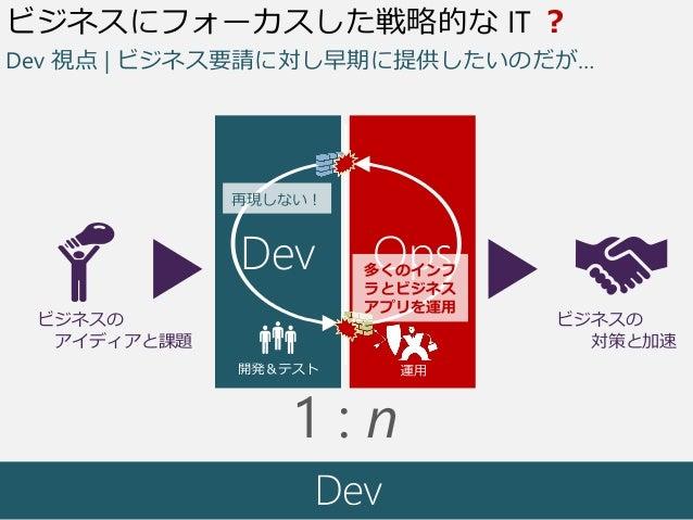 要求 運用開発 動くソフトウェア ビジネスの アイディアと課題 ビジネスの 対策と加速 Dev Ops ビジネスにフォーカスした戦略的な IT ? 再現しない! 多くのインフ ラとビジネス アプリを運用 Dev 視点 | ビジネス要請に対し早期...
