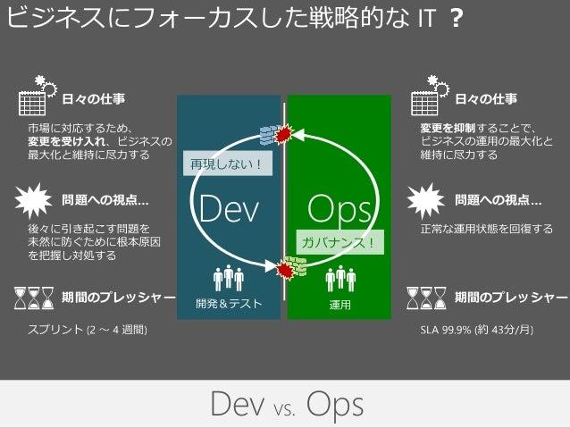要求 運用開発 動くソフトウェア Dev Ops ビジネスにフォーカスした戦略的な IT ? 再現しない! ガバナンス! 日々の仕事 問題への視点… 期間のプレッシャー 日々の仕事 問題への視点… 期間のプレッシャー Dev vs. Ops