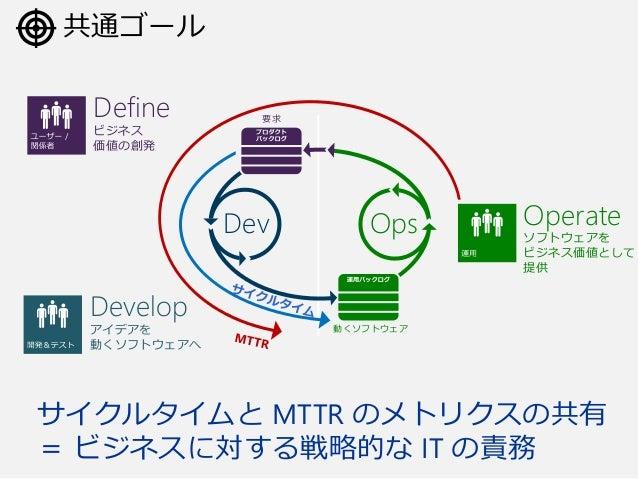 要求 OpsDev 動くソフトウェア 共通ゴール Define ビジネス 価値の創発 Develop アイデアを 動くソフトウェアへ Operate ソフトウェアを ビジネス価値として 提供 サイクルタイムと MTTR のメトリクスの共有 = ...