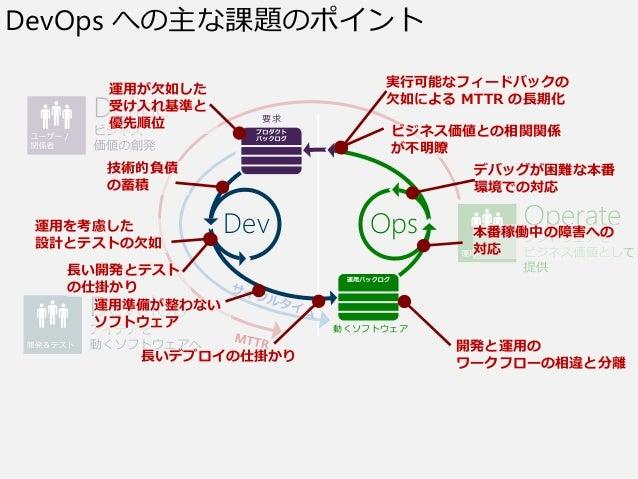 要求 OpsDev 動くソフトウェア DevOps への主な課題のポイント 運用が欠如した 受け入れ基準と 優先順位 技術的負債 の蓄積 運用を考慮した 設計とテストの欠如 長い開発とテスト の仕掛かり 運用準備が整わない ソフトウェア 長いデ...