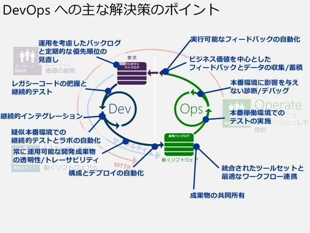 要求 OpsDev 動くソフトウェア DevOps への主な解決策のポイント 運用を考慮したバックログ と定期的な優先順位の 見直し レガシーコードの把握と 継続的テスト 継続的インテグレーション 疑似本番環境での 継続的テストとラボの自動化 ...