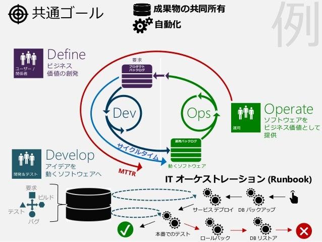 要求 OpsDev 動くソフトウェア 共通ゴール Define ビジネス 価値の創発 Develop アイデアを 動くソフトウェアへ Operate ソフトウェアを ビジネス価値として 提供 成果物の共同所有 自動化 IT オーケストレーション...