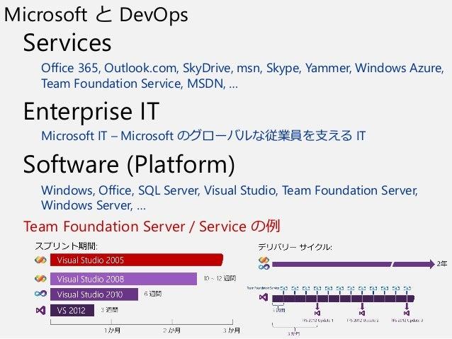 Microsoft と DevOps Services Office 365, Outlook.com, SkyDrive, msn, Skype, Yammer, Windows Azure, Team Foundation Service,...