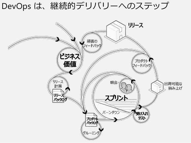 DevOps は、継続的デリバリーへのステップ