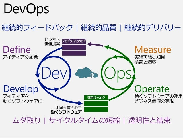 DevOps ムダ取り | サイクルタイムの短縮 | 透明性と結束 継続的フィードバック | 継続的品質 | 継続的デリバリー Define アイディアの創発 Develop アイディアを 動くソフトウェアに Measure 実施可能な知見 検...