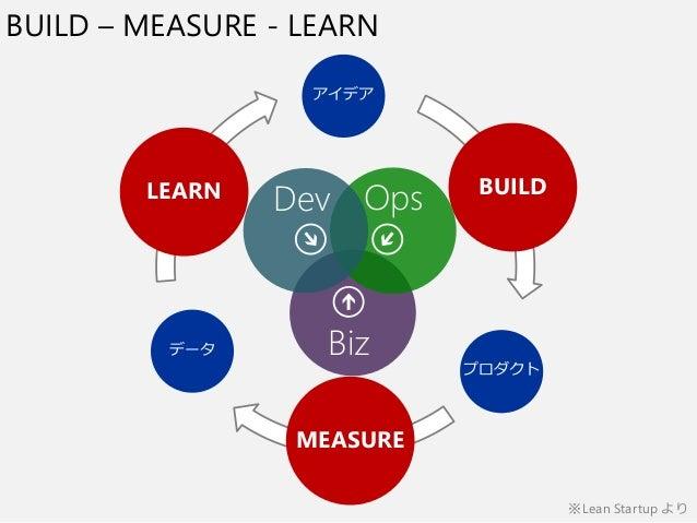BUILD – MEASURE - LEARN アイデア プロダクト データ BUILD MEASURE LEARN Dev Ops Biz ※Lean Startup より