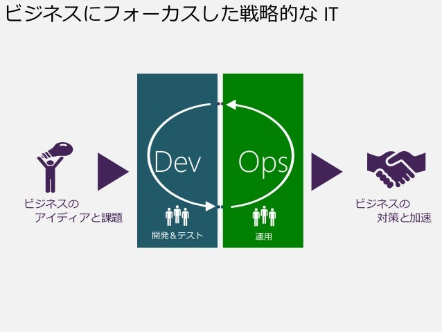 要求 運用開発 動くソフトウェア ビジネスの アイディアと課題 ビジネスの 対策と加速 Dev Ops ビジネスにフォーカスした戦略的な IT