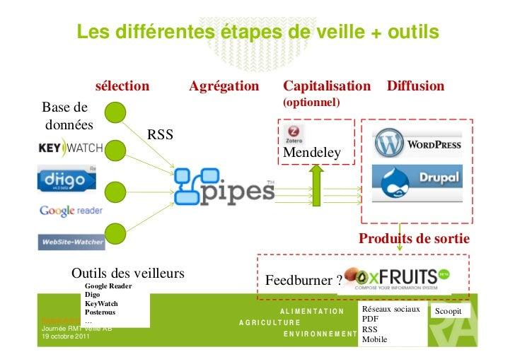 Outils de veille, capitalisation et diffusion Slide 3